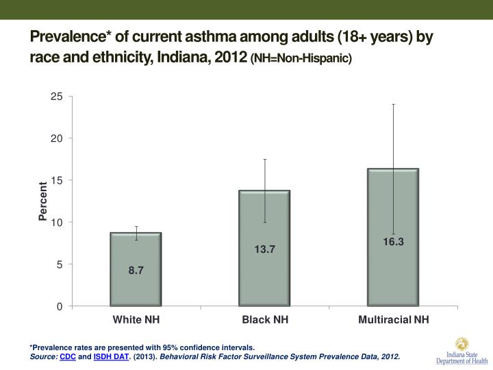 Prevalence* of current asthma among adults (18+ years) by race and ethnicity, Indiana, 2012