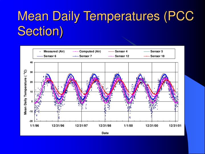 Mean Daily Temperatures (PCC Section