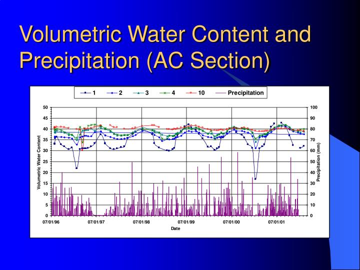 Volumetric Water Content and Precipitation (AC Section)