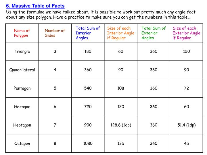 6. Massive Table of Facts