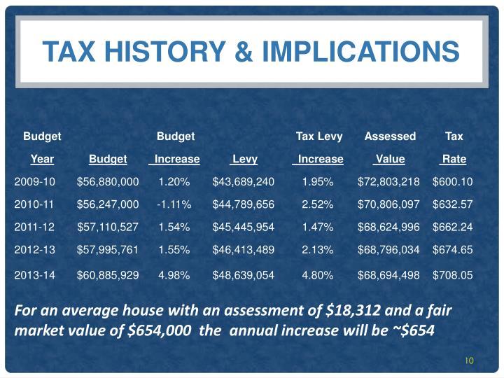 Tax history & Implications