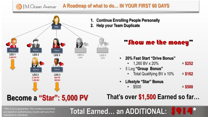 A Roadmap of what to do… IN YOUR FIRST 60 DAYS