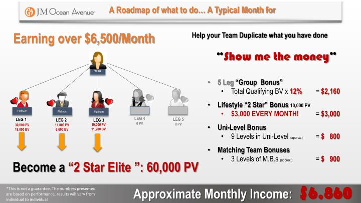 A Roadmap of what to do… A Typical Month for