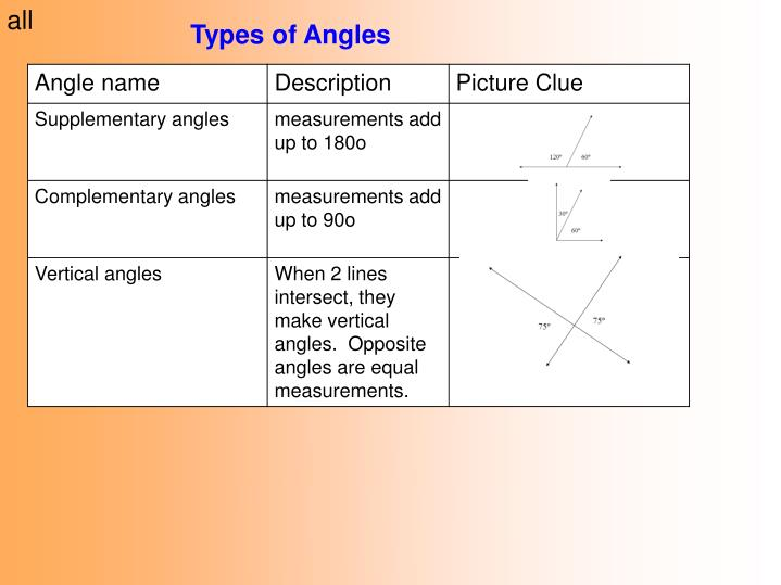 PPT - Types of Angles PowerPoint Presentation - ID:6016639