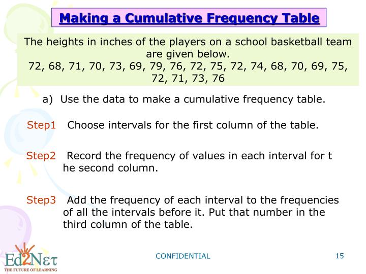 Making a Cumulative Frequency Table
