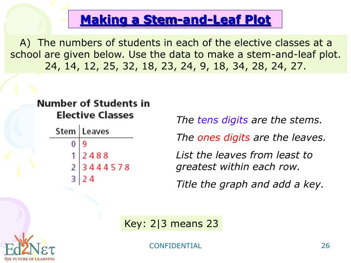 Making a Stem-and-Leaf Plot