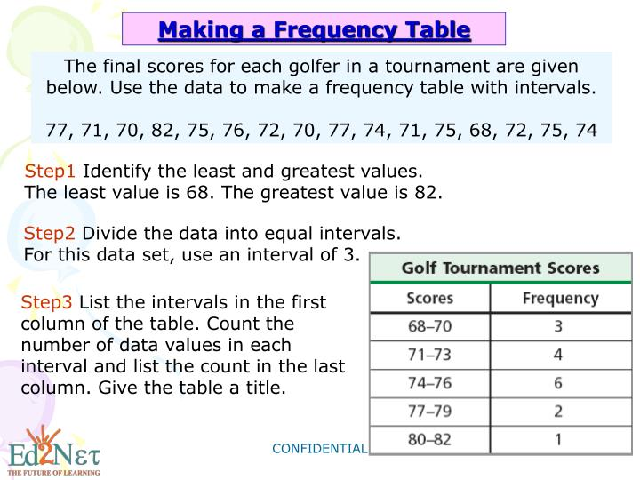 Making a Frequency Table