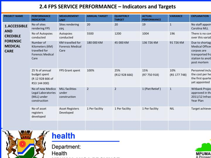 2.4 FPS SERVICE PERFORMANCE – Indicators and Targets