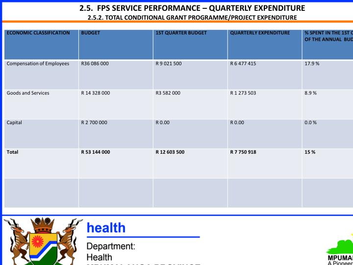 2.5.  FPS SERVICE PERFORMANCE – QUARTERLY EXPENDITURE