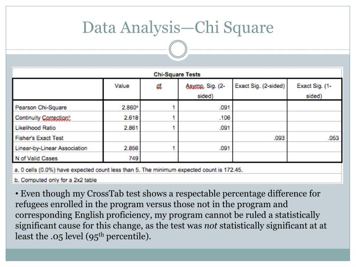 Data Analysis—Chi Square