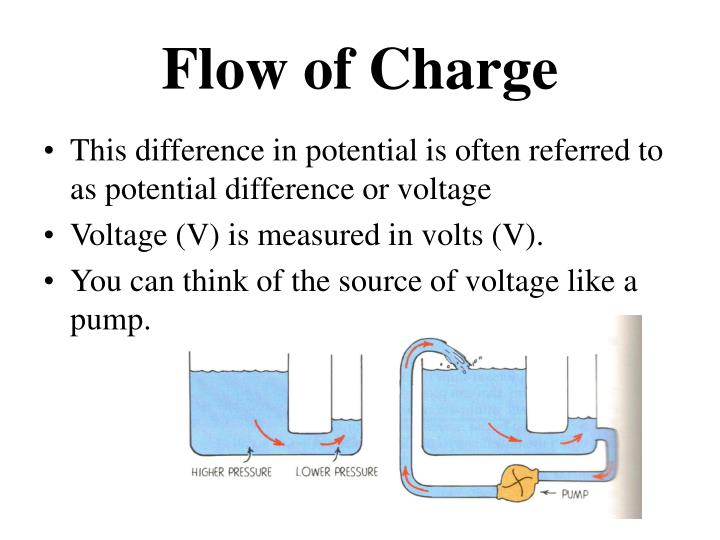 Flow of charge1