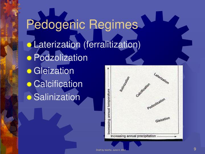 Pedogenic Regimes