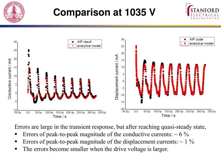 Comparison at 1035 V