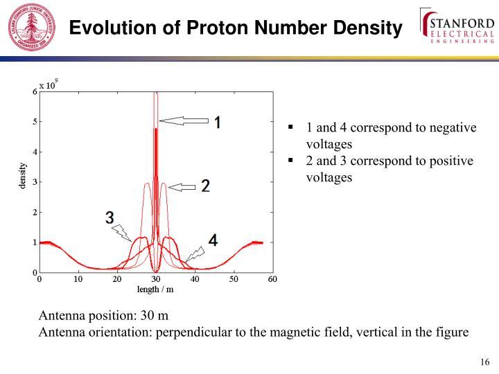 Evolution of Proton Number Density