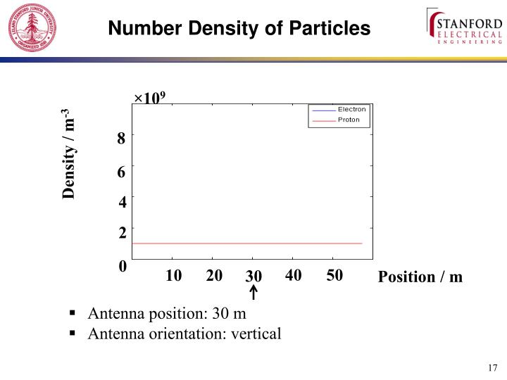 Number Density of Particles