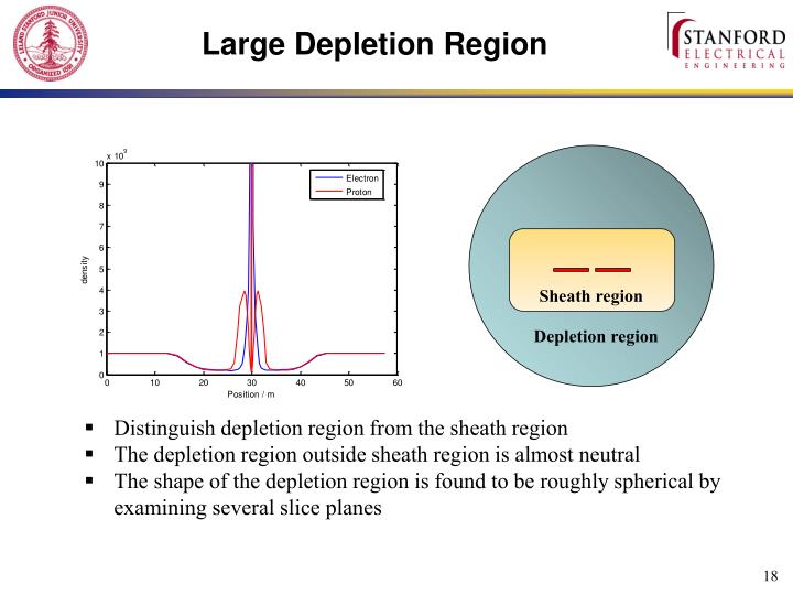 Large Depletion Region