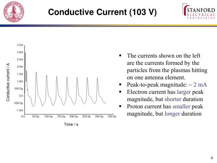 Conductive Current (103 V)