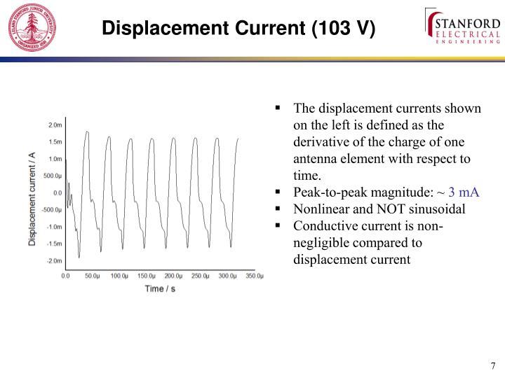 Displacement Current (103 V)
