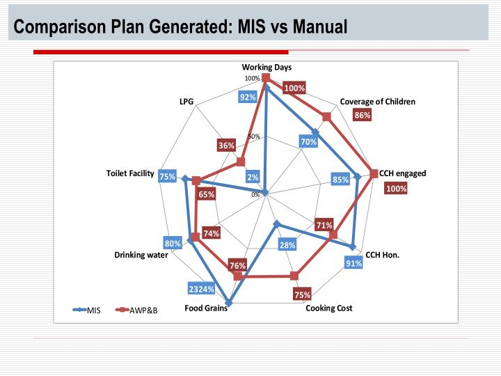 Comparison Plan Generated: MIS