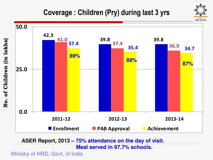 Coverage : Children (Pry) during last 3 yrs