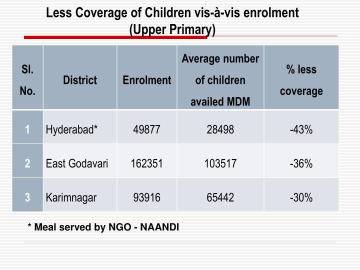Less Coverage of Children vis-à-vis enrolment