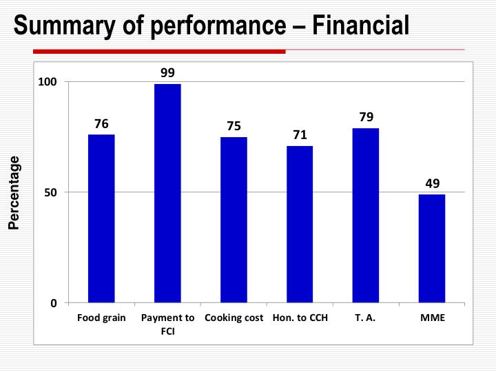 Summary of performance – Financial