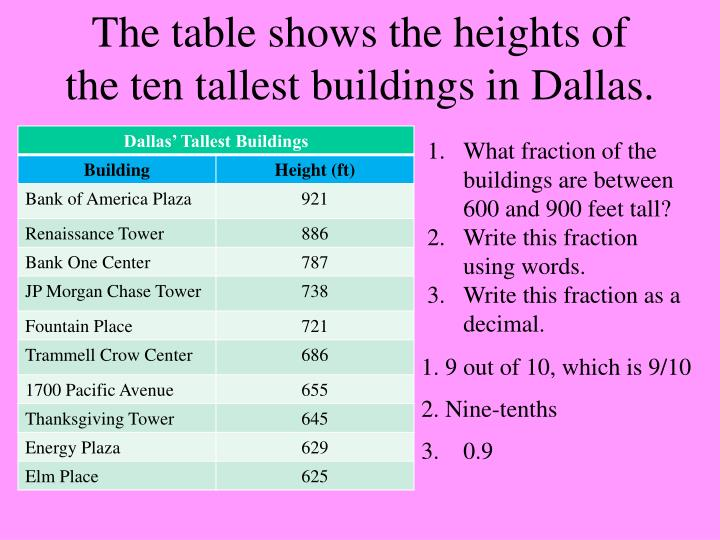 the table shows the heights of the ten tallest buildings in dallas