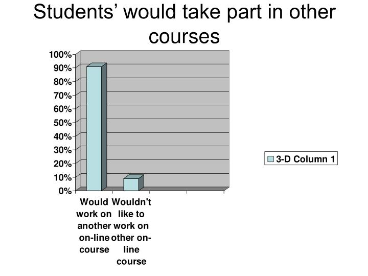 Students' would take part in other courses
