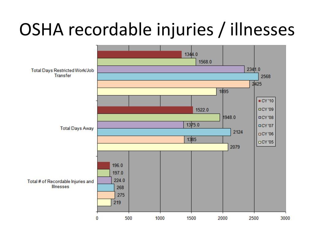 ppt - osha injury reporting powerpoint presentation