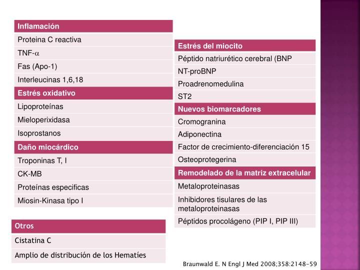 Braunwald E. N Engl J Med 2008;358:2148-59