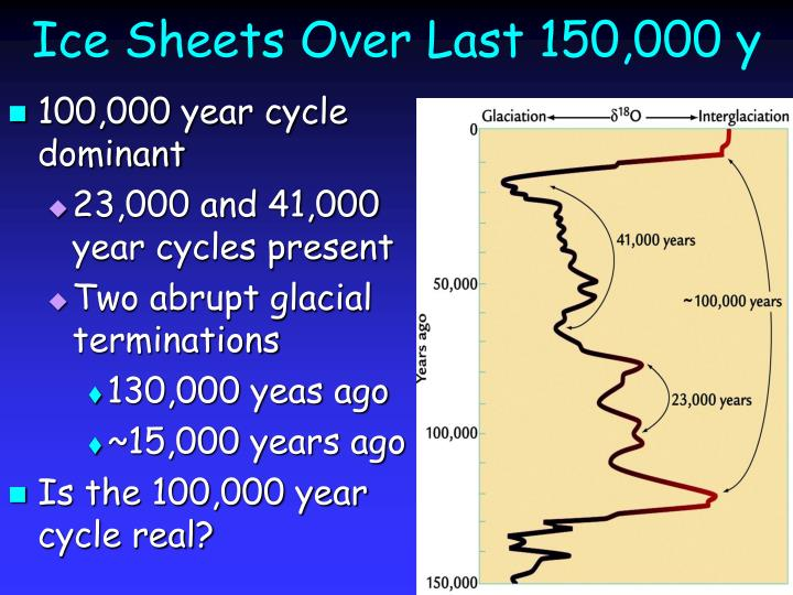 Ice Sheets Over Last 150,000 y