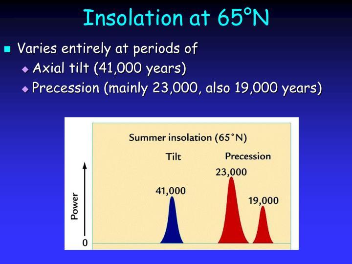 Insolation at 65°N