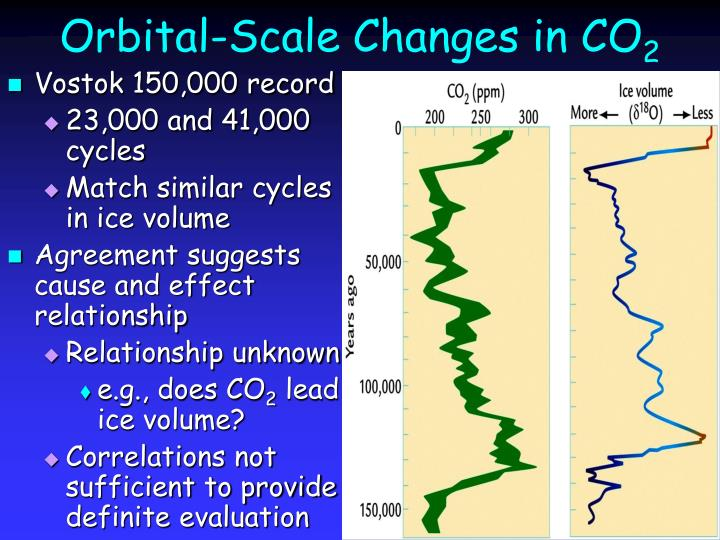 Orbital-Scale Changes in CO
