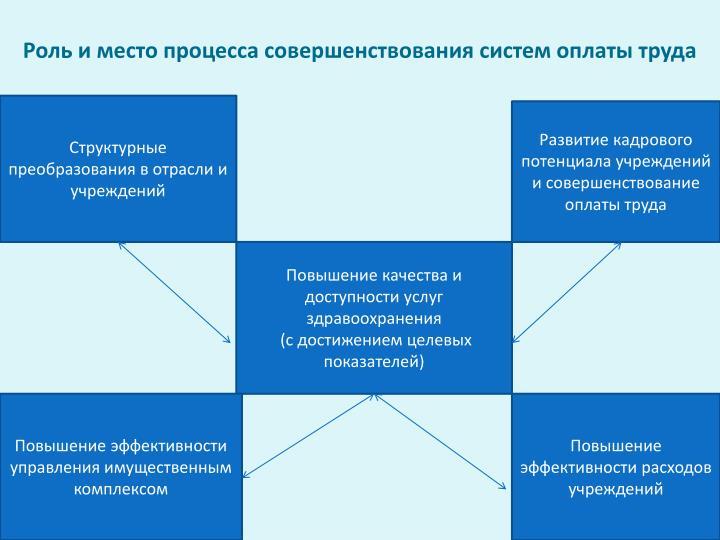 Роль и место процесса совершенствования систем оплаты труда