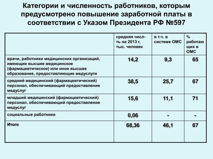 Категории и численность работников, которым предусмотрено повышение заработной платы в соответствии с Указом Президента РФ №597