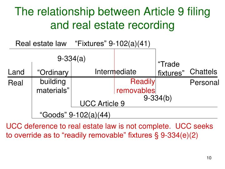 The relationship between Article 9 filing and real estate recording