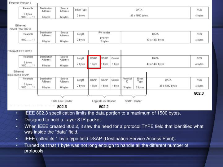 IEEE 802.3 specification limits the data portion to a maximum of 1500 bytes.