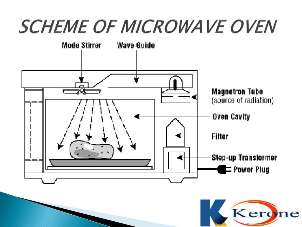 Ppt Microwave Heating Powerpoint Presentation Free