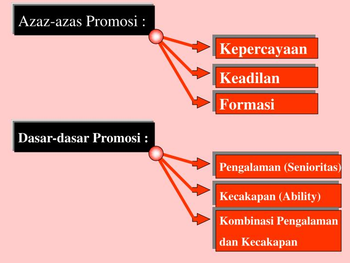Azaz-azas Promosi :