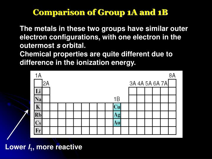 Comparison of Group 1A and 1B