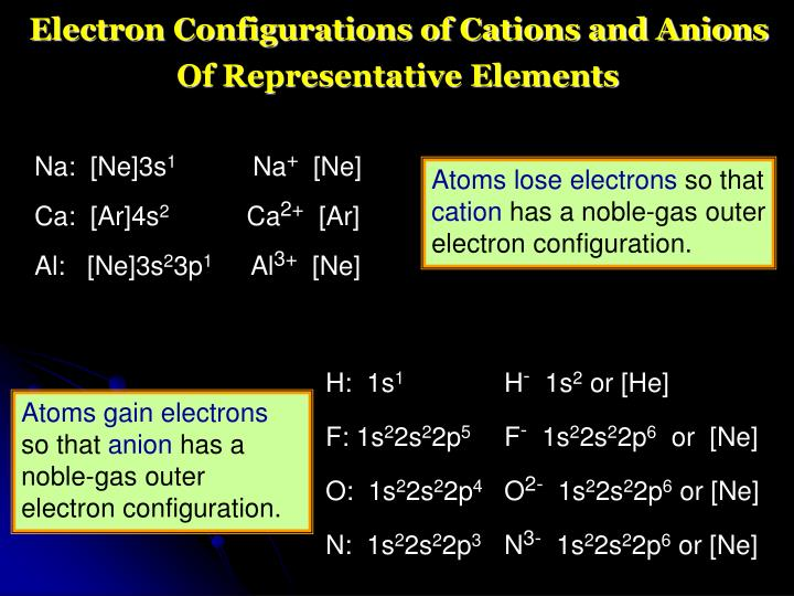 Electron Configurations of Cations and Anions