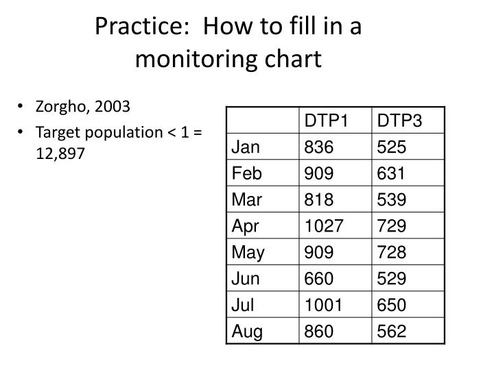 Practice:  How to fill in a monitoring chart
