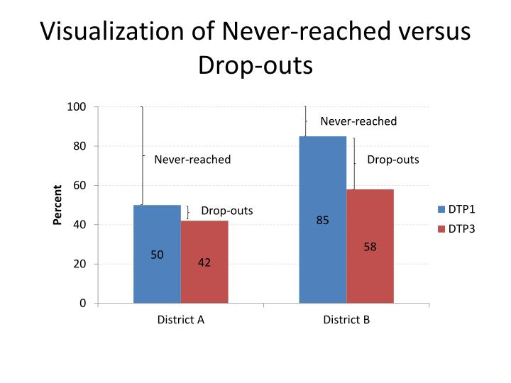 Visualization of Never-reached versus Drop-outs