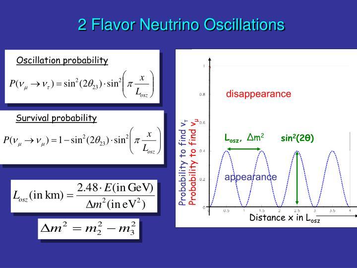 Oscillation probability
