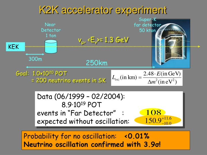 K2K accelerator experiment