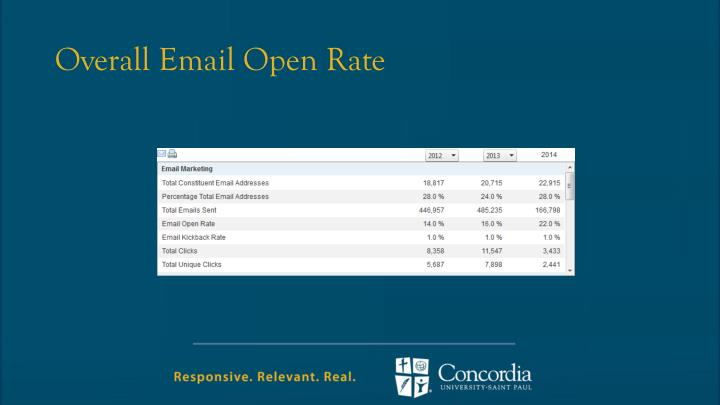 Overall Email Open Rate