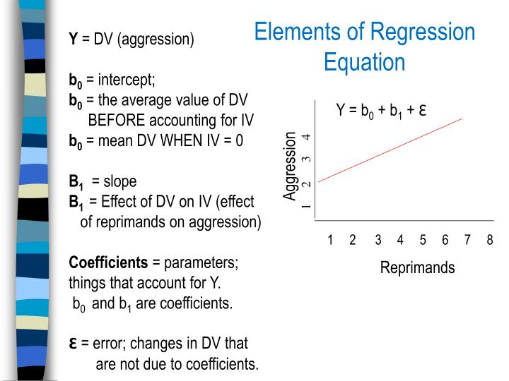 Elements of Regression Equation