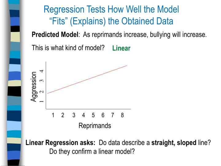 "Regression Tests How Well the Model ""Fits"" (Explains) the Obtained Data"