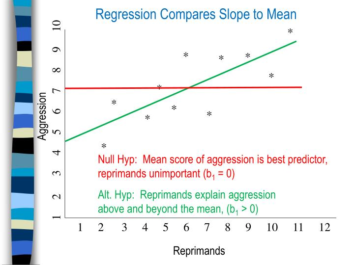 Regression Compares Slope to Mean