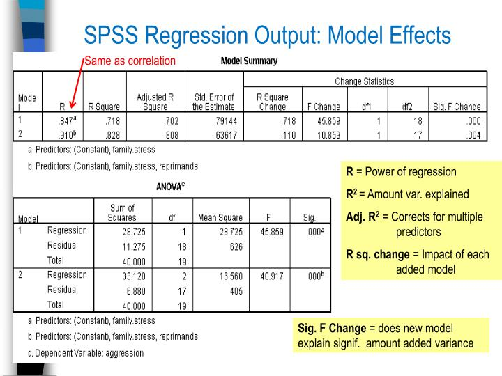 SPSS Regression Output: Model Effects